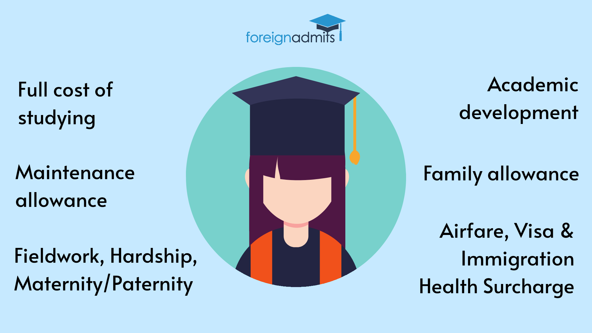 Gates Scholarship Benefits